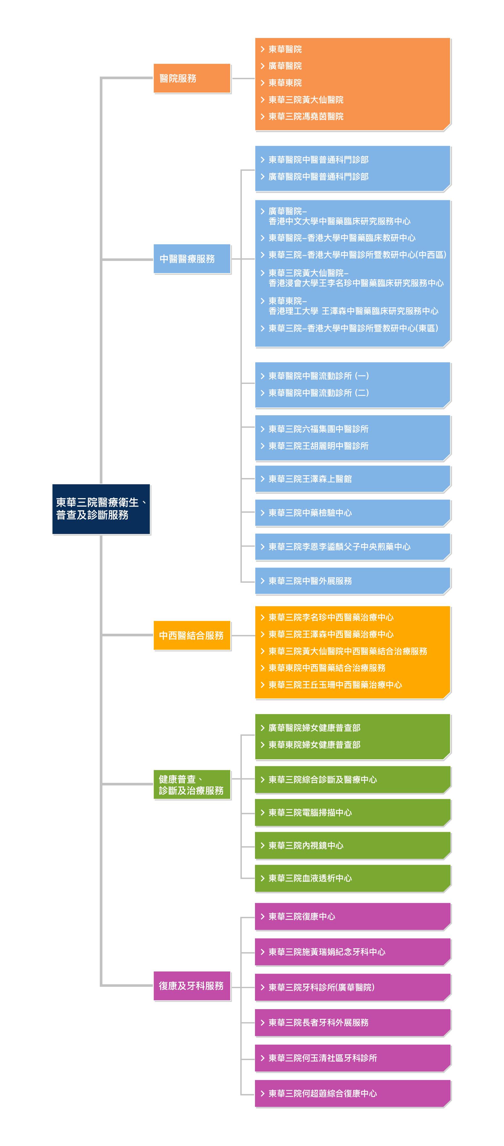 diagram-chi