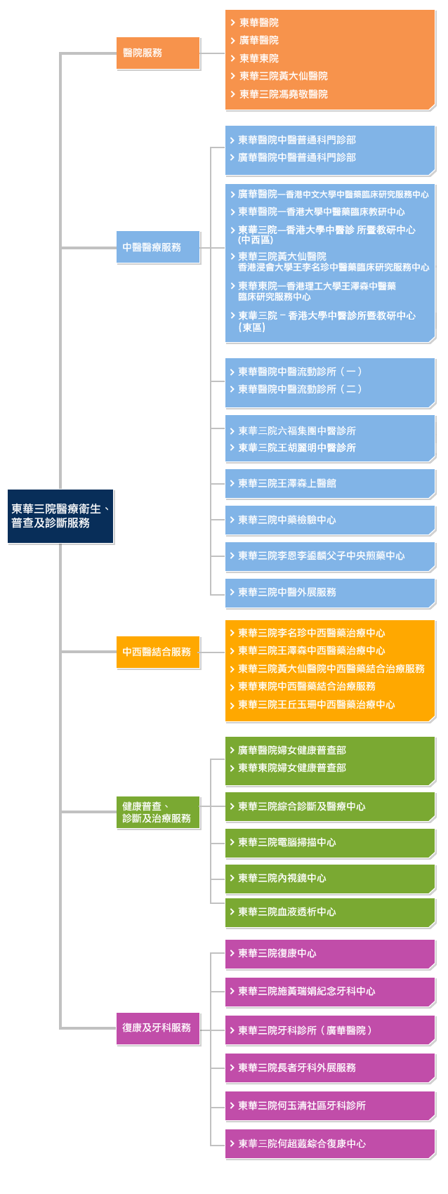 md_structure_diagram